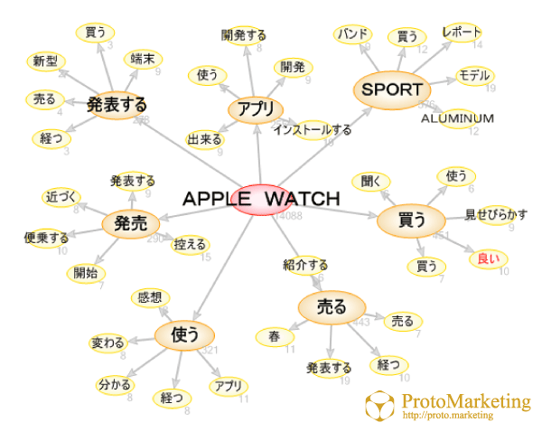 【市場分析】 Apple Watch編①