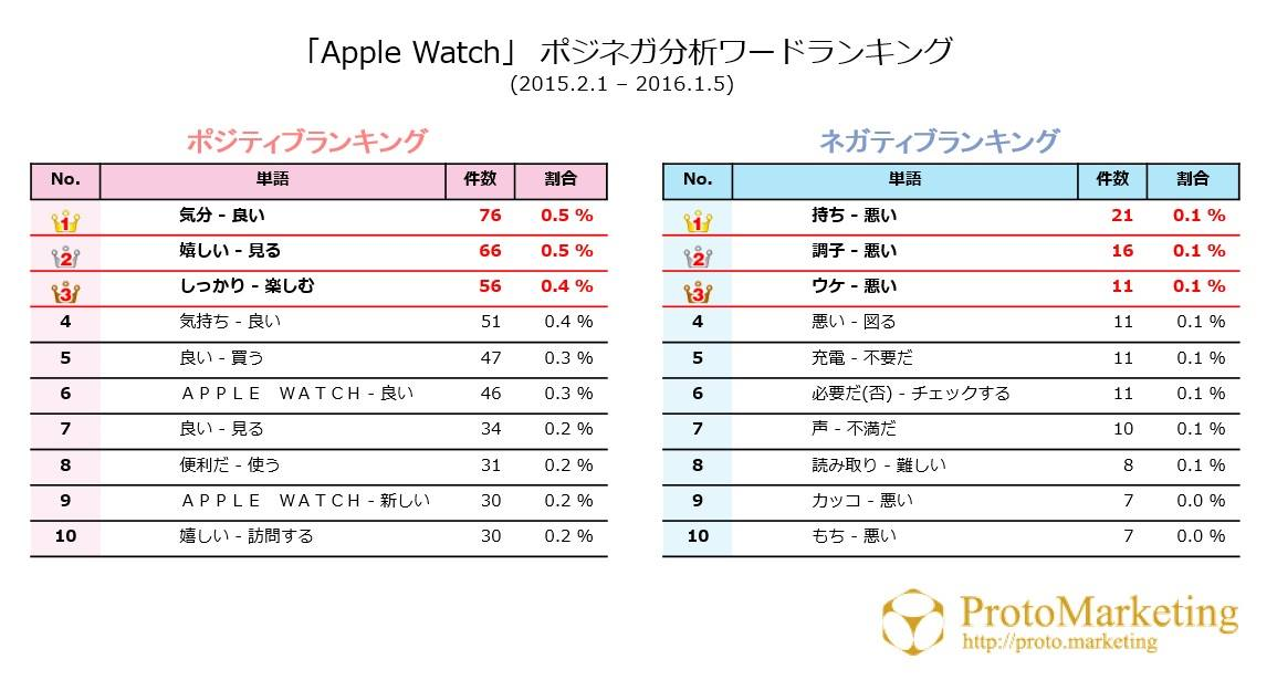 【市場分析】 Apple Watch編③