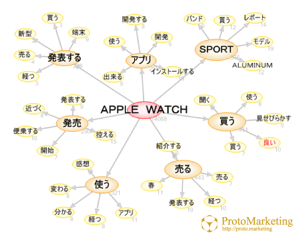 apple watch_市場分析_購買動向
