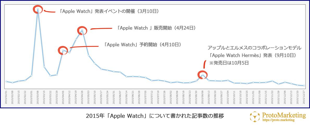 アップルウォッチ_市場動向_推移