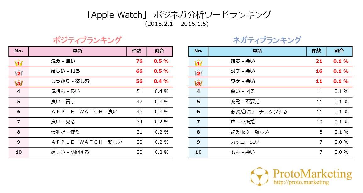 アップルウォッチ_市場動向_データ解析
