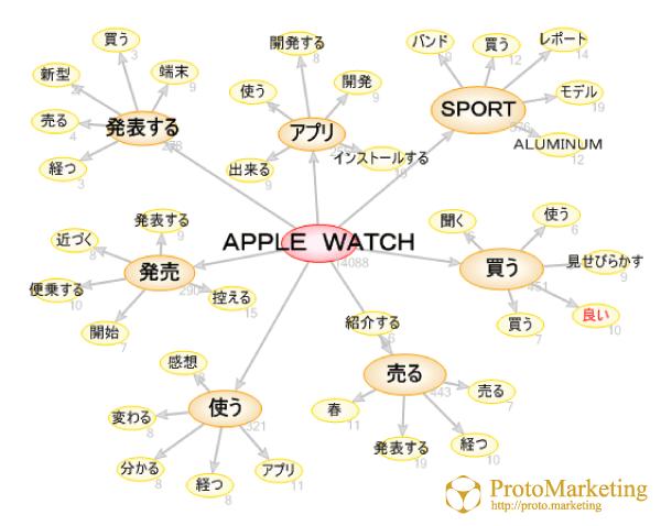 【市場分析】 Apple Watch編①