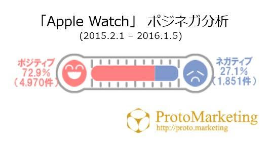 【市場分析】 Apple Watch編②