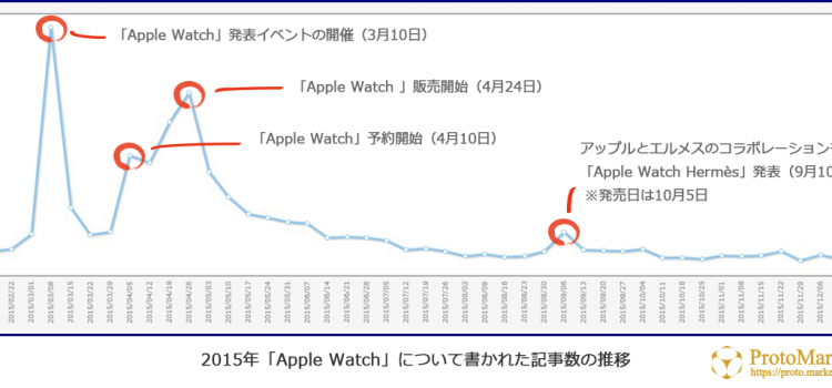 【市場分析】Apple Watch編⑤